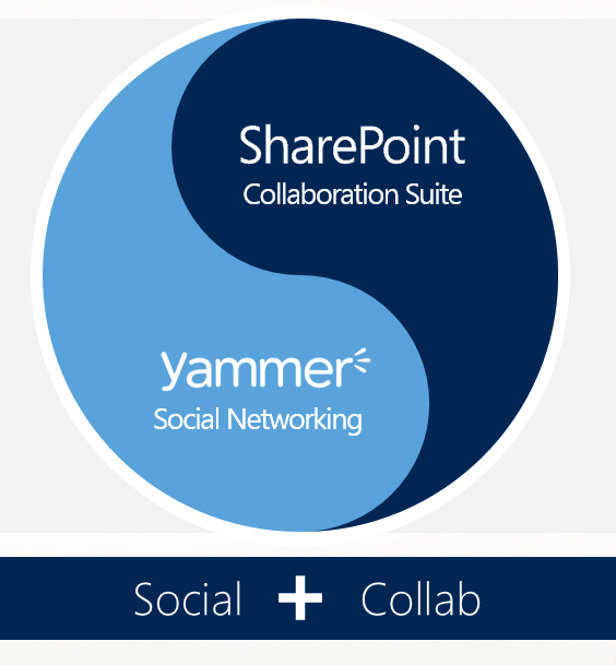 Engage Employees In Your Intelligent Social Intranet With Yammer And