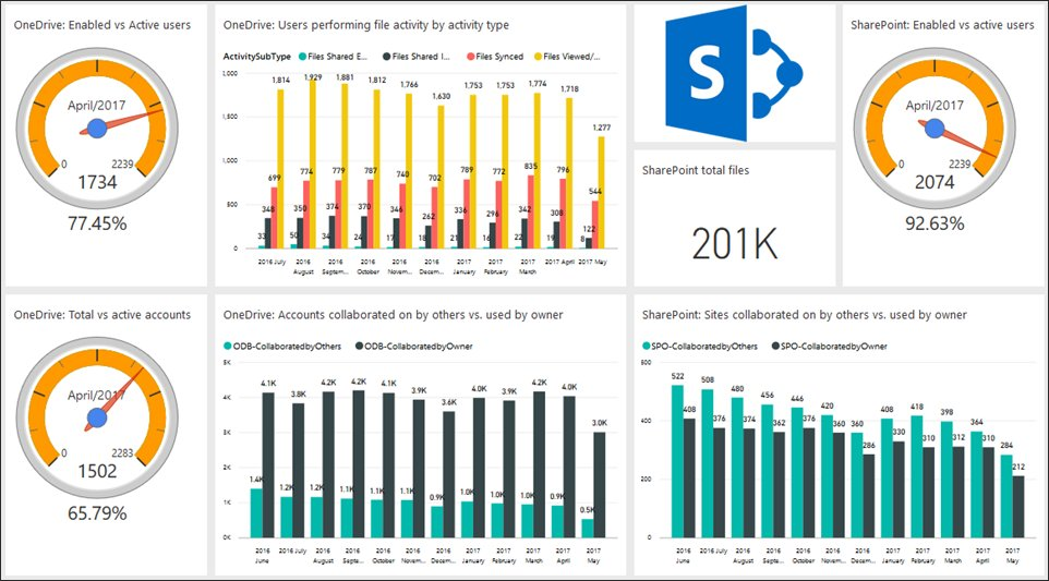 Announcing the public preview of the Office 365 adoption